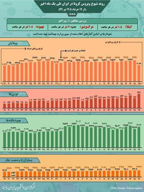 کرونا در هر ساعت جان چند ایرانی را می گیرد؟ ، تا یک ساعت دیگر چند ایرانی دیگر به کرونا مبتلا شده اند؟